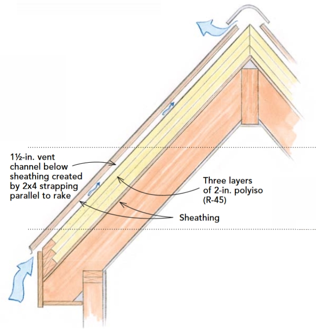 Cathedral ceiling with all insulation on the exterior side of the roof sheathing
